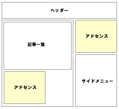カテゴリページ